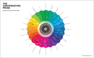 Brian Solis - Conversation Prism